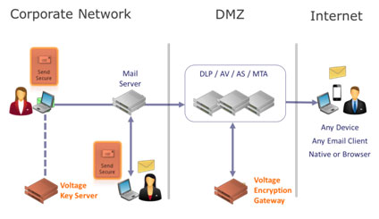 Voltage SecureMail | SecureMailWorks.com