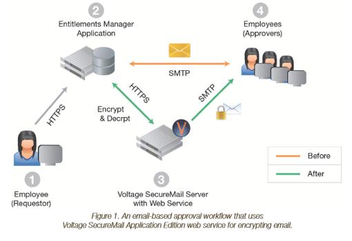 Voltage SecureMail Application Edition | SecureMailWorks.com